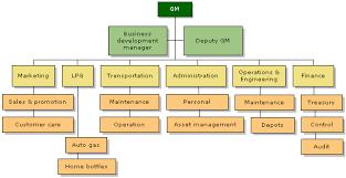 Organization Chart Bee Group
