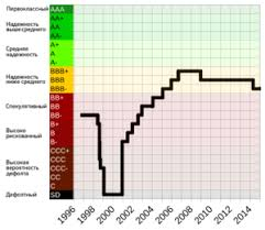 История экономики России Википедия