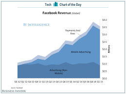 The Project Management Monkey All Of Facebooks Growth