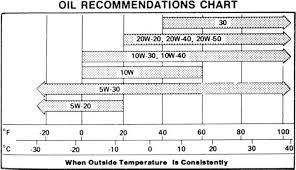 Oil Viscosity Chart Oil Viscosity