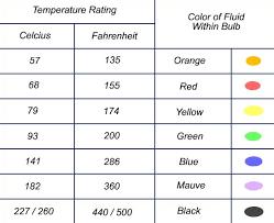 Fire Sprinkler Temperature And Color Codes Fire Sprinkler