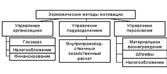 Реферат Система методов мотивации com Банк рефератов  Система методов мотивации