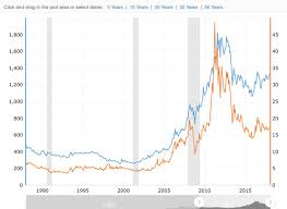 Silver Price Chart 20 Years Gold Versus Silver Price Chart Steemit