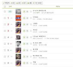 Pop Charts 2014 Korea Herald