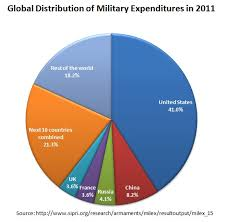 Us Military Spending San Diego Veterans For Peace
