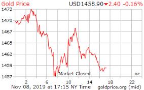 Gold Price On 08 November 2019