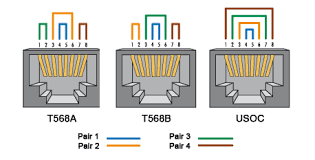 t568a t568b and usoc wiring