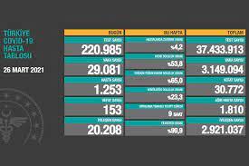 Türkiye'de koronavirüs vaka sayısı 29 binin üzerine çıktı (26 Mart 2021) -  Evrensel