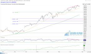 Ten Timely Quotes From Seattle Sierra Alpha Research Magnificent Amzn Quote