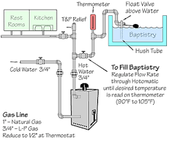 wiring diagram for giant hot water tank wiring little giant baptistry heater wiring diagram little wiring on wiring diagram for giant hot water