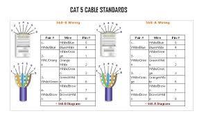 standard cat 5 wiring diagram rca cat5e wiring diagram \u2022 free cat 5 wiring diagram wall jack at Cat V Wiring Diagram