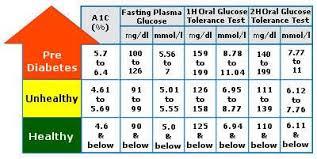 Pre Diabetes Chart Normal Blood Sugar Level Prediabetes