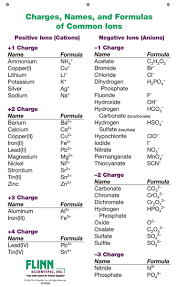 Ion Names Formulas And Charges Chart Notebook Size Pad Of 30