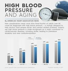 Normal Blood Pressure For Elderly Chart Experts Recommend Lower Blood Pressure For Older Americans