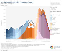 U S Sales Database Riaa