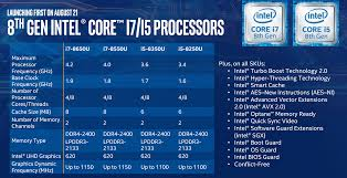 Intels New 8th Generation Processors Are Built On Kaby
