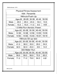 Air Force Fitness Requirements Chart 78 Faithful Air Force Fitness Test Chart