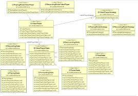 State Pattern Java