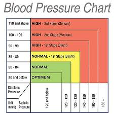 Bp Chart Uk Colour Changing Blood Pressure Monitor