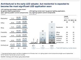 figure 1 mckinsey led market share breakdown