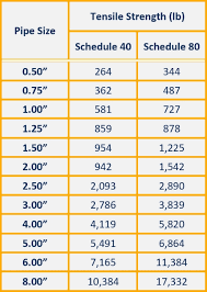 Pressure Rating For Schedule 80 Pvc Mediaconnectpartners Info