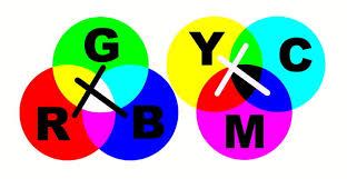 Venn Diagram Color Inventorartist Hey Kids Reds Not A Primary