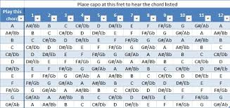 Banjo Capo Chart Capos Guitar Strings Picks And Capos
