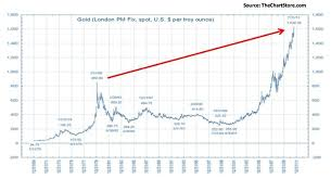 Is Gold Price In A Bubble The Macro Investors