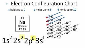 Electron Configuration For Sodium Na