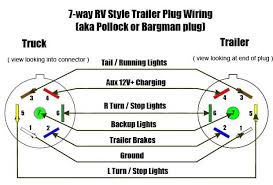 seven pin trailer plug wiring diagram wiring diagram and hernes trailer wiring diagram for 4 way 5 6 and 7 circuits