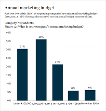 simple annual budget template marketing budget template 6 download free documents in pdf excel