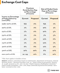 Cost Caps And Coverage For All How To Make Health Care