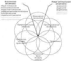 Реферат Психология труда основные составляющие научной  Психология труда основные составляющие научной дисциплины
