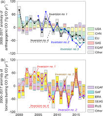 Essd Global Atmospheric Carbon Monoxide Budget 2000 2017