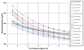 Vittoria Tyre Pressure Chart Tyre Pressure Bikeradar