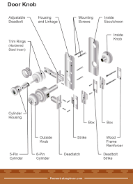 diagram ilrating the diffe parts of a door knob