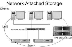 what is the difference between san  dfs and nas    quorafrom the above diagram we can see that the clients and servers are connected to an ethernet switch  which in turn has the nas storage