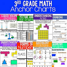 3 Md 2 Anchor Chart 3rd Grade Math Anchor Charts Poster And Printer Paper Sizes