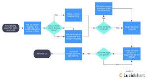 Project Management Process Flow Chart Pdf Project Management Planning Process Group Processes Of Cost