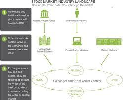 How The Stock Market Works Under Fontanacountryinn Com