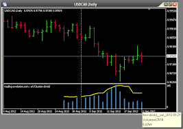 Evolution Dvoid Real Volumes And Open Interest Forex