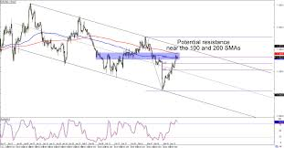 Eur Usd 4 Hour Chart Chart Art Swing And Long Term Trends On Eur Usd And Usd Cad