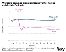 Pay Gap Chart A Stunning Chart Shows The True Cause Of The Gender Wage Gap