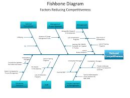 Fishbone Chart Fishbone Diagram Sample 3 Fishbone Diagram Factors