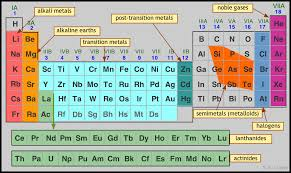 Main group elements