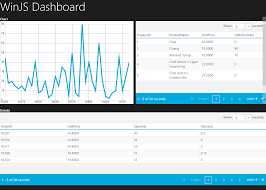Infragistics Chart Control Building A Winjs Dashboard In Few Simple Steps
