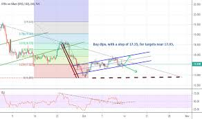 Silver Charts And Quotes Tradingview India
