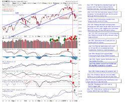 Thi Stock Chart Stock Charts Phils Stock World