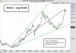 Silver To S P 500 Ratio Suggests Big Upside Ahead For Silver