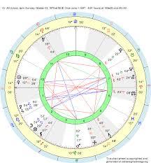 Libra Birth Chart Birth Chart Dr Atl Libra Zodiac Sign Astrology